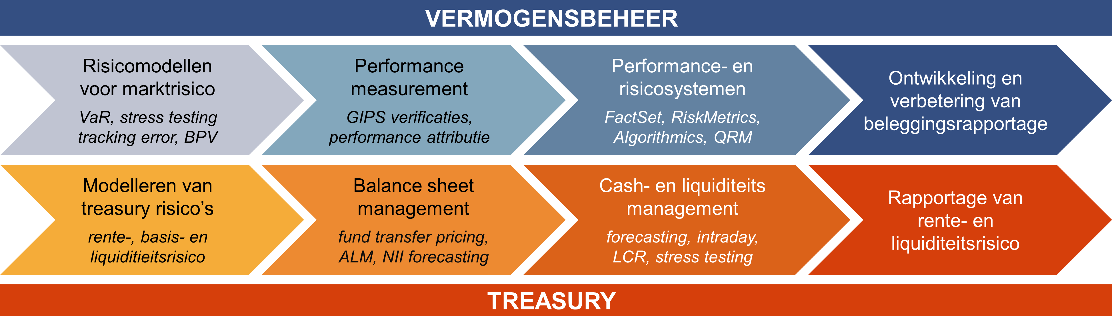 Kennisgebieden David Janssen Vermogensbeheer Risicomodellen voor marktrisico: VaR, stress testing, tracking error, BPV Performance measurement: GIPS verificaties, performance attributie Performance- en risicosystemen: FactSet, RiskMetrics, Algorithmics Ontwikkeling en verbetering van beleggingsrapportage Treasury Modelleren van treasury risico's: rente-, basis- en liquiditieitsrisico Balance sheet management: fund transfer pricing, ALM, balance forecasting Cash- en liquiditeits management: forecasting, intraday, LCR, stress testing Rapportage van rente- en liquiditeitsrisico